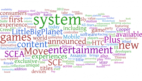 Sony E3 2012 word cloud
